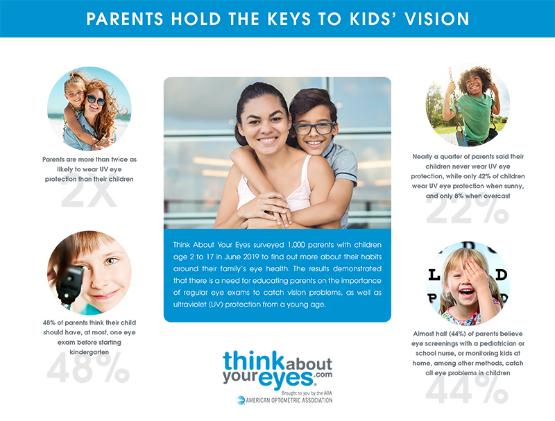 Parents Hold The Keys to Kids' Vision